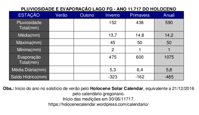 Tabela Estacional Pluvio e Evapore Lago FG.jpg