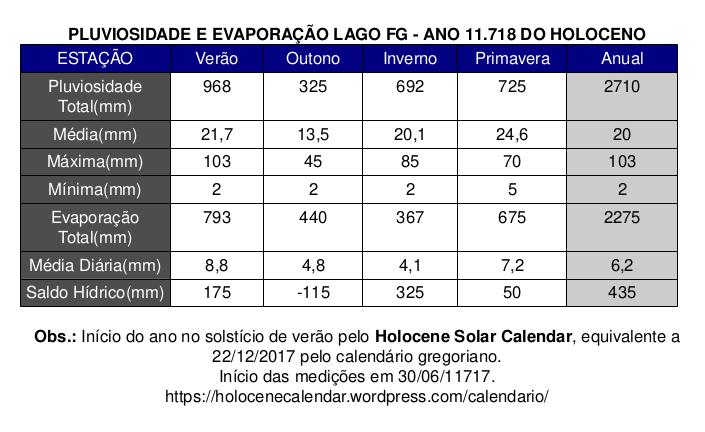 Tabela Estacional Pluvio e Evapore Lago FG11718